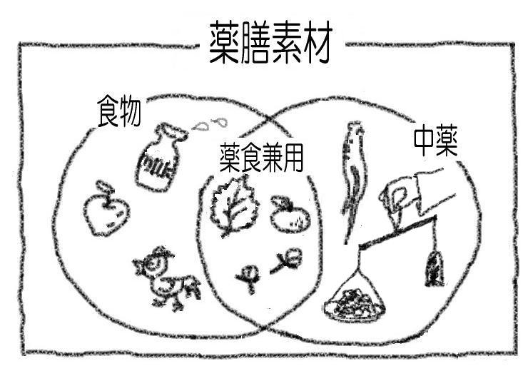 薬膳素材の定義