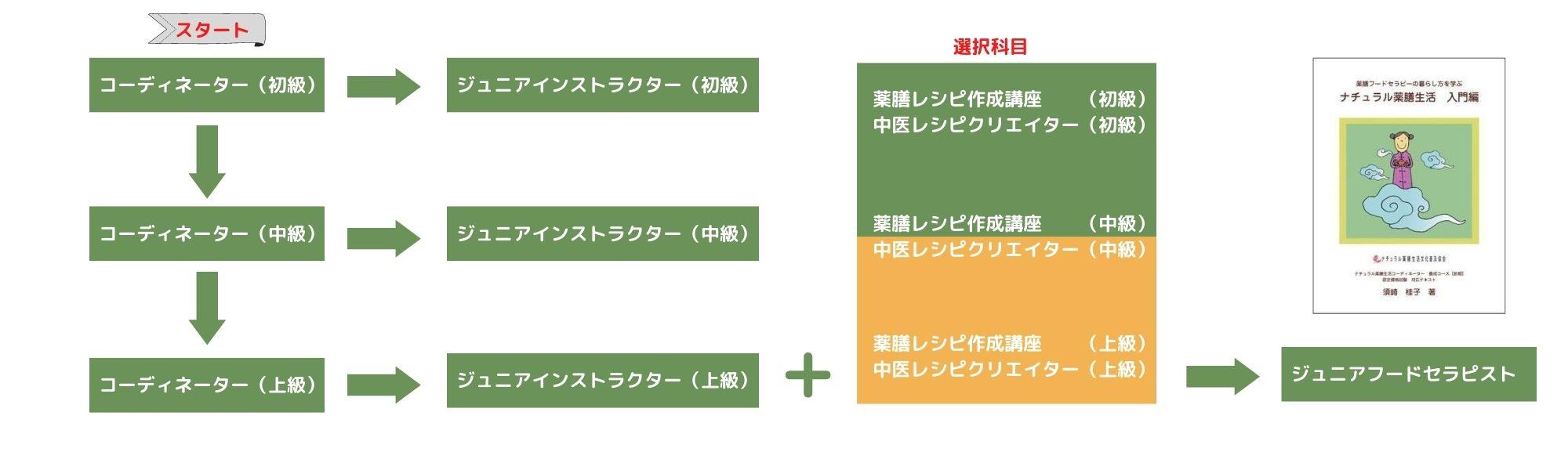 【前期】ナチュラル薬膳生活専門家養成コース