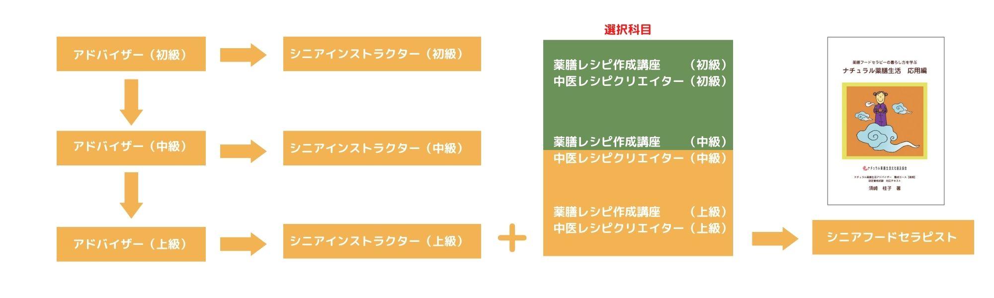 【後期】ナチュラル薬膳生活専門家養成コース