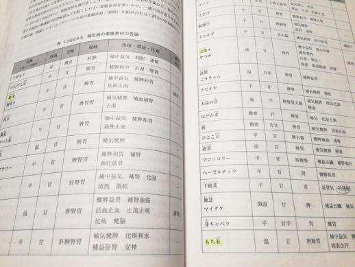 薬膳素材の分類補気類入門編ページの一部